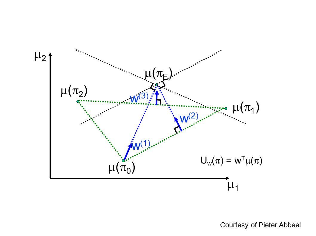 11 (0)(0) w (1) w (2) (1)(1) (2)(2) 22 w (3) U w (  ) = w T  (  ) (E)(E) Courtesy of Pieter Abbeel
