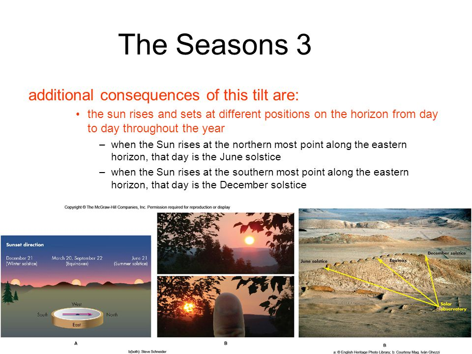 The Seasons 3 additional consequences of this tilt are: the sun rises and sets at different positions on the horizon from day to day throughout the year –when the Sun rises at the northern most point along the eastern horizon, that day is the June solstice –when the Sun rises at the southern most point along the eastern horizon, that day is the December solstice