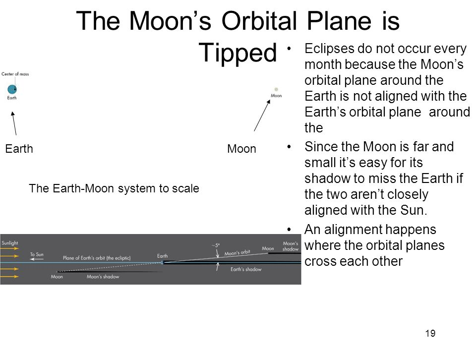 19 The Moon's Orbital Plane is Tipped Eclipses do not occur every month because the Moon's orbital plane around the Earth is not aligned with the Earth's orbital plane around the Since the Moon is far and small it's easy for its shadow to miss the Earth if the two aren't closely aligned with the Sun.