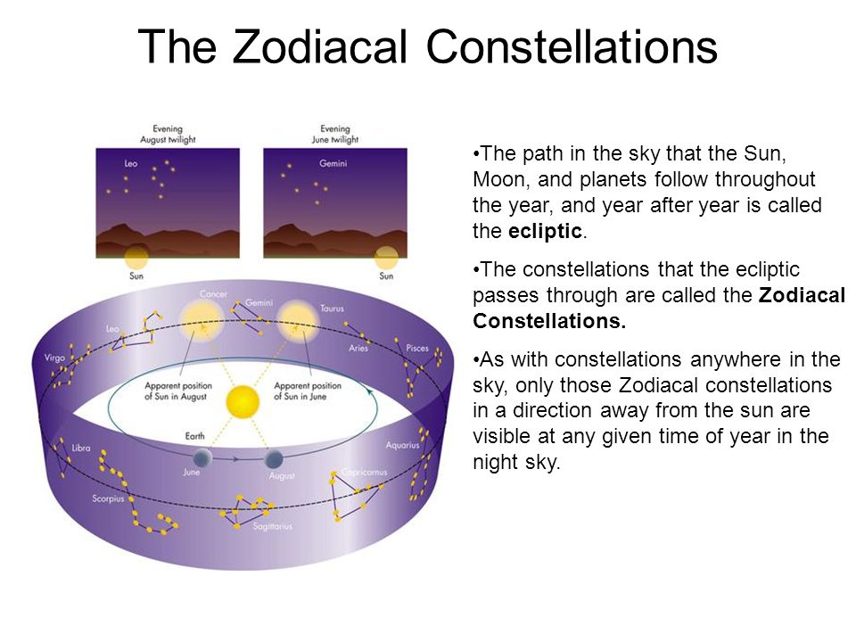 The Zodiacal Constellations The path in the sky that the Sun, Moon, and planets follow throughout the year, and year after year is called the ecliptic.