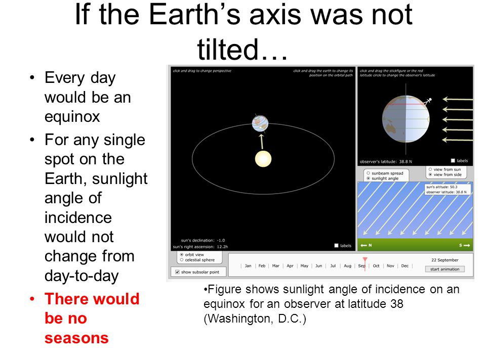 If the Earth's axis was not tilted… Every day would be an equinox For any single spot on the Earth, sunlight angle of incidence would not change from day-to-day There would be no seasons Figure shows sunlight angle of incidence on an equinox for an observer at latitude 38 (Washington, D.C.)