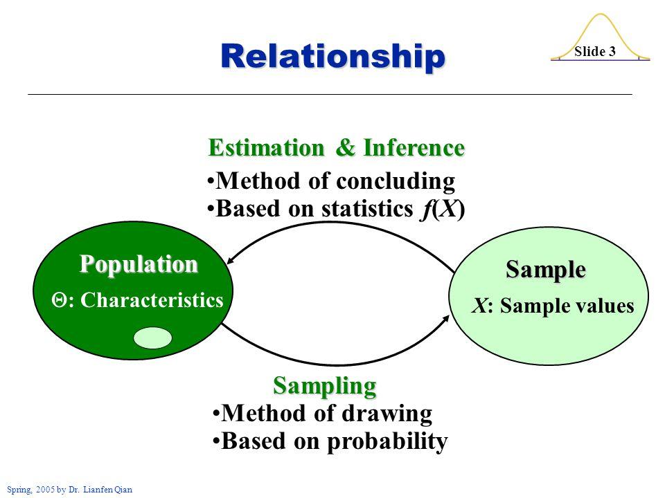 Slide 4 Spring, 2005 by Dr.Lianfen Qian 1.