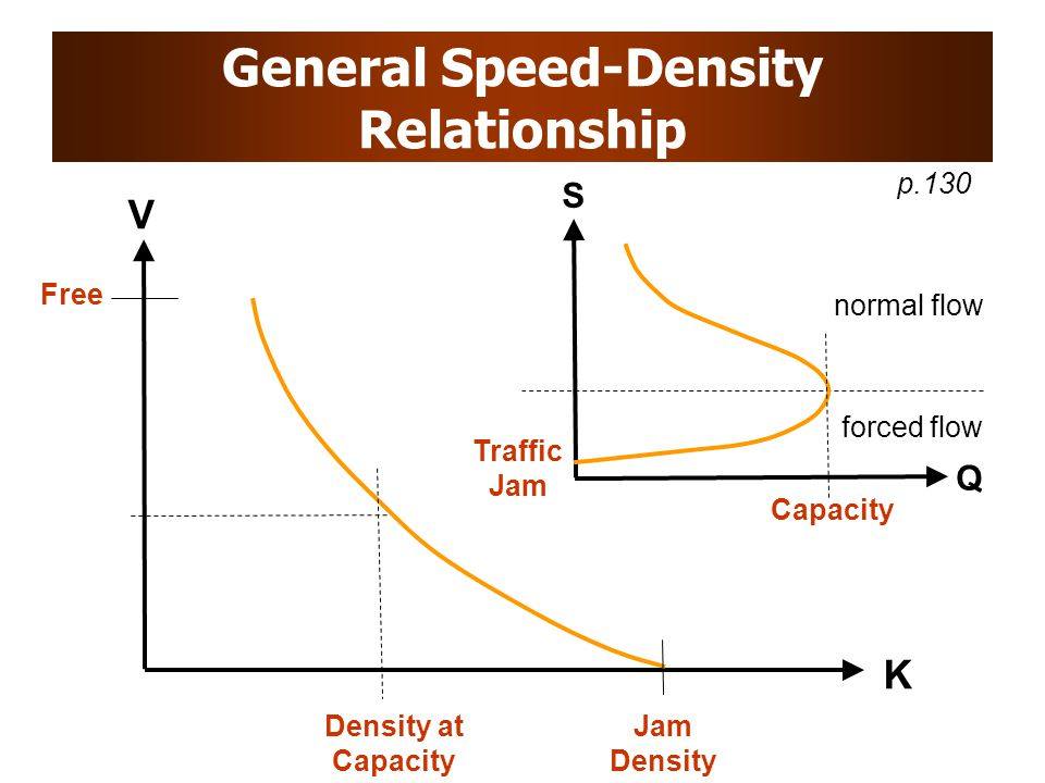 General Speed-Density Relationship Free V K Jam Density Density at Capacity S Q Traffic Jam Capacity normal flow forced flow p.130