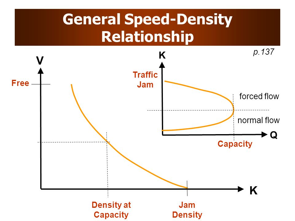General Speed-Density Relationship Free V K Jam Density Density at Capacity K Q Traffic Jam Capacity normal flow forced flow p.137