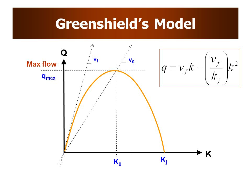 Greenshield's Model K Q Max flow q max K0K0 KjKj vfvf v0v0