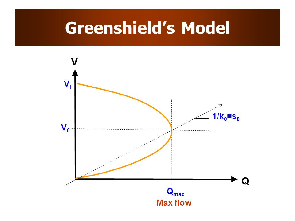Greenshield's Model Q V Max flow Q max VfVf V0V0 1/k 0 =s 0