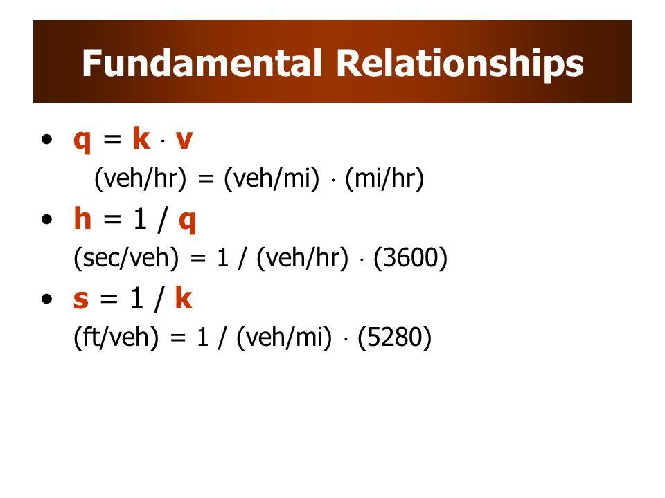 Fundamental Relationships q = k  v (veh/hr) = (veh/mi)  (mi/hr) h = 1 / q (sec/veh) = 1 / (veh/hr)  (3600) s = 1 / k (ft/veh) = 1 / (veh/mi)  (5280)