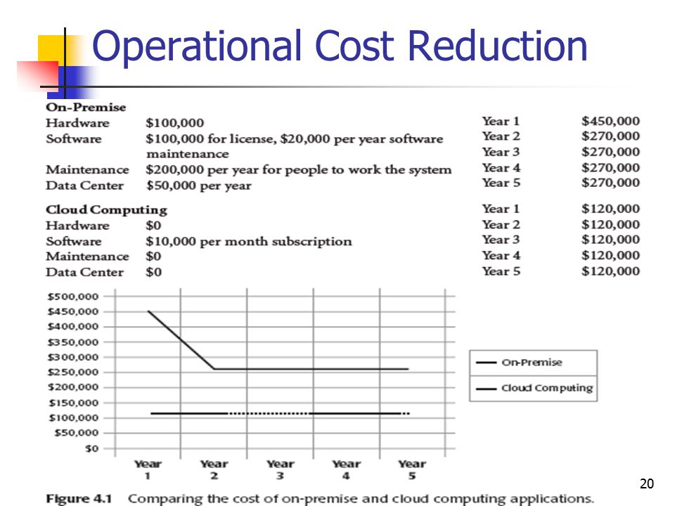 Operational Cost Reduction 20