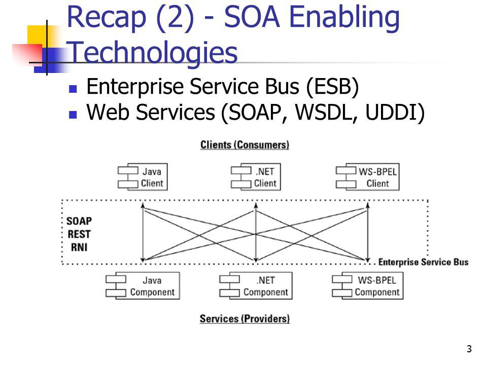 Recap (2) - SOA Enabling Technologies Enterprise Service Bus (ESB) Web Services (SOAP, WSDL, UDDI) 3