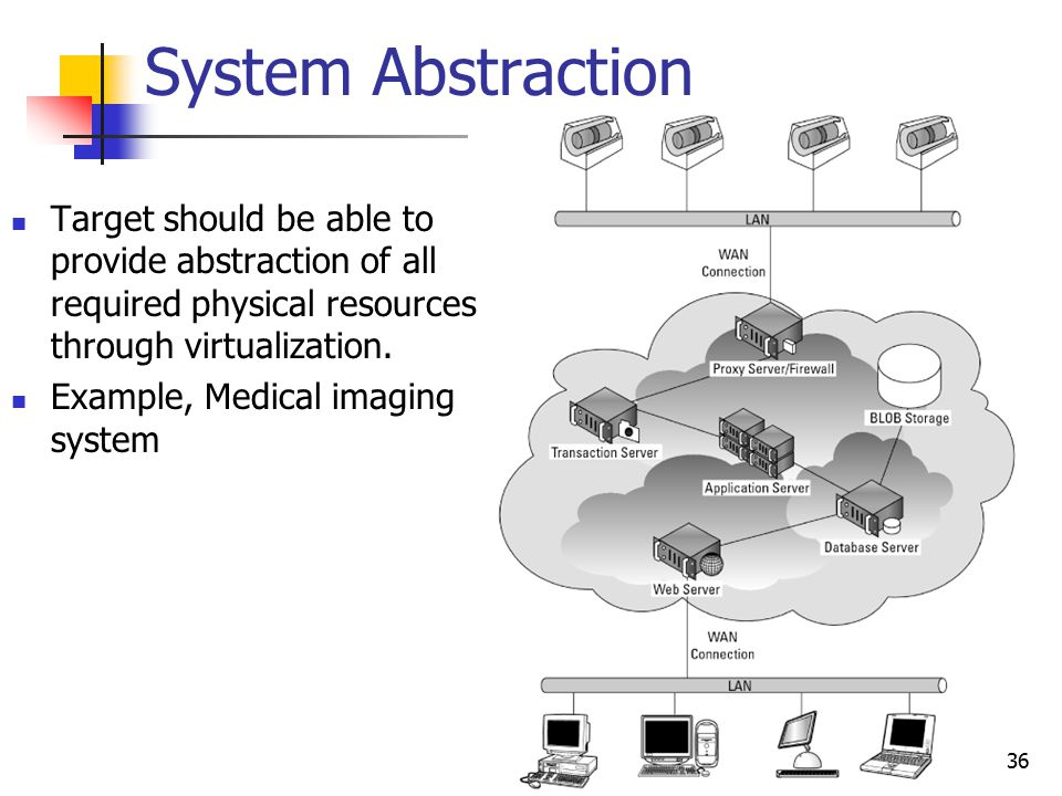 System Abstraction Target should be able to provide abstraction of all required physical resources through virtualization. Example, Medical imaging sy
