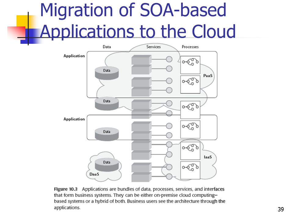 Migration of SOA-based Applications to the Cloud 39