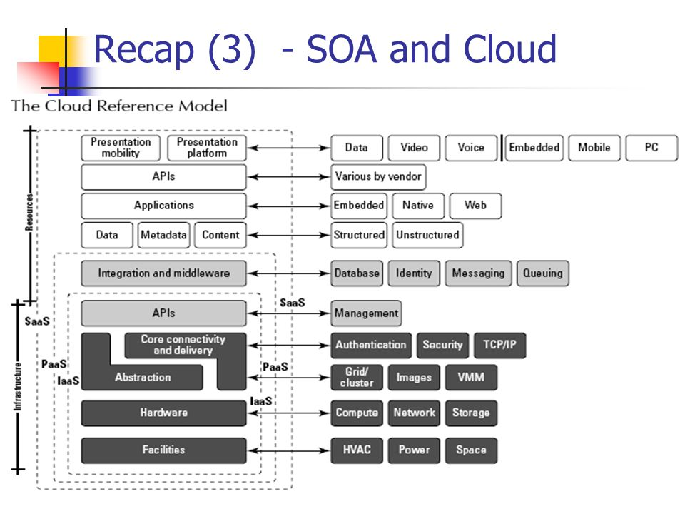 Recap (3) - SOA and Cloud 5