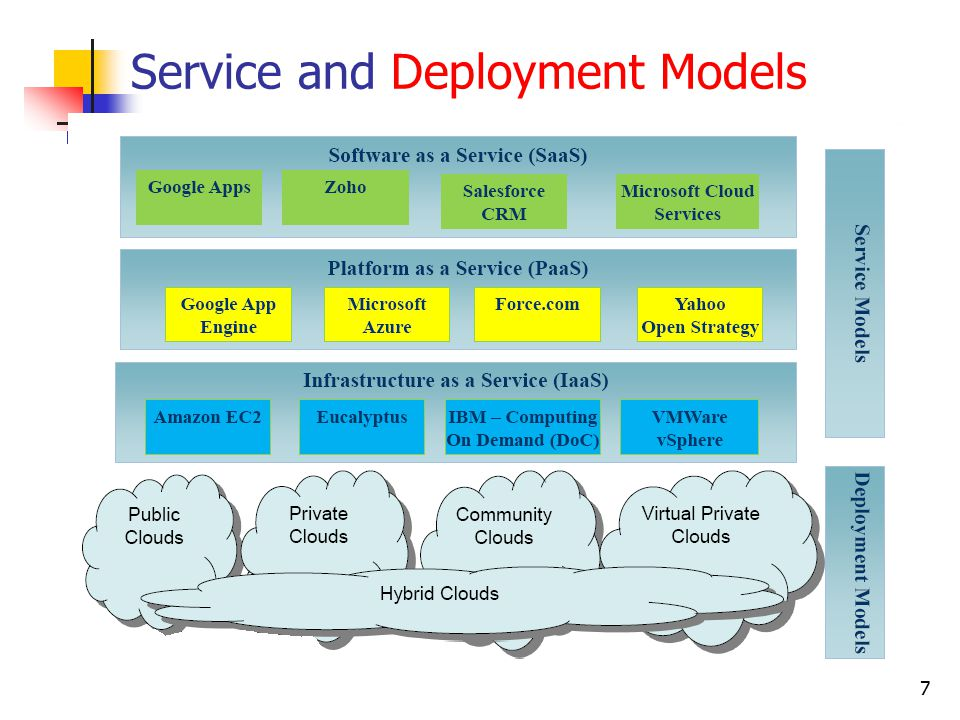 7 Service and Deployment Models