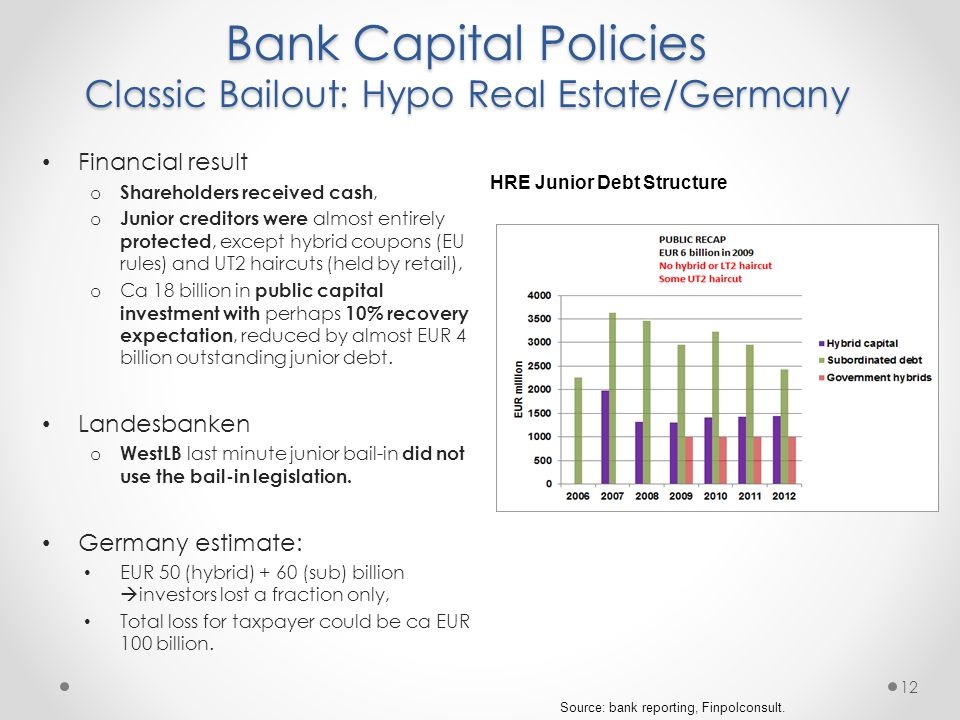 Bank Capital Policies Classic Bailout: Hypo Real Estate/Germany 12 Financial result o Shareholders received cash, o Junior creditors were almost entirely protected, except hybrid coupons (EU rules) and UT2 haircuts (held by retail), o Ca 18 billion in public capital investment with perhaps 10% recovery expectation, reduced by almost EUR 4 billion outstanding junior debt.