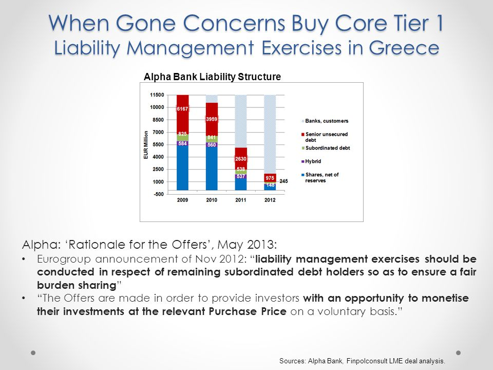 When Gone Concerns Buy Core Tier 1 Liability Management Exercises in Greece Sources: Alpha Bank, Finpolconsult LME deal analysis.