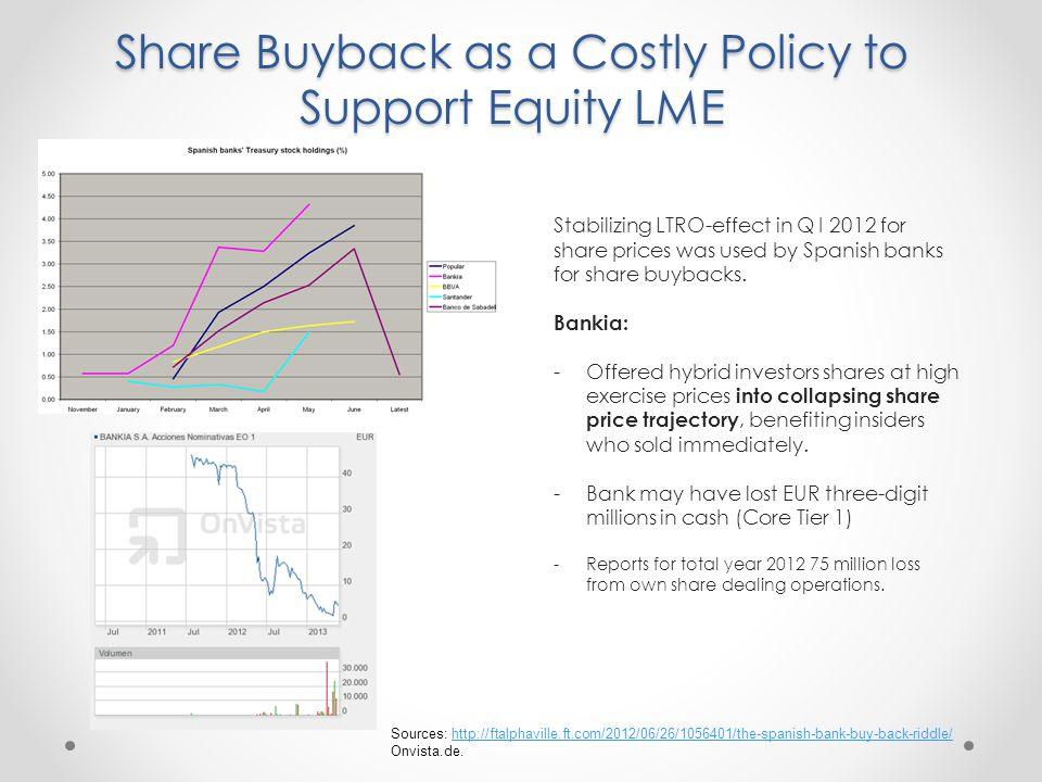Share Buyback as a Costly Policy to Support Equity LME Sources: http://ftalphaville.ft.com/2012/06/26/1056401/the-spanish-bank-buy-back-riddle/http://ftalphaville.ft.com/2012/06/26/1056401/the-spanish-bank-buy-back-riddle/ Onvista.de.