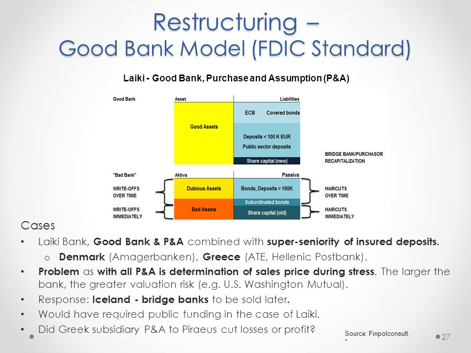 Restructuring – Good Bank Model (FDIC Standard) Cases Laiki Bank, Good Bank & P&A combined with super-seniority of insured deposits.