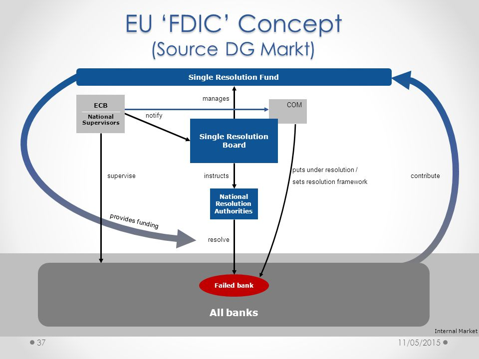 11/05/201537 Internal Market Single Resolution Fund National Resolution Authorities manages puts under resolution / sets resolution framework contribute provides funding instructs resolve All banks Failed bank supervise notify ECB National Supervisors COM Single Resolution Board EU 'FDIC' Concept (Source DG Markt)