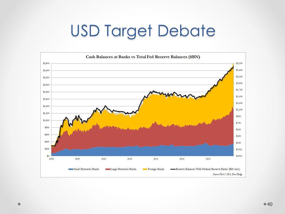 USD Target Debate 40