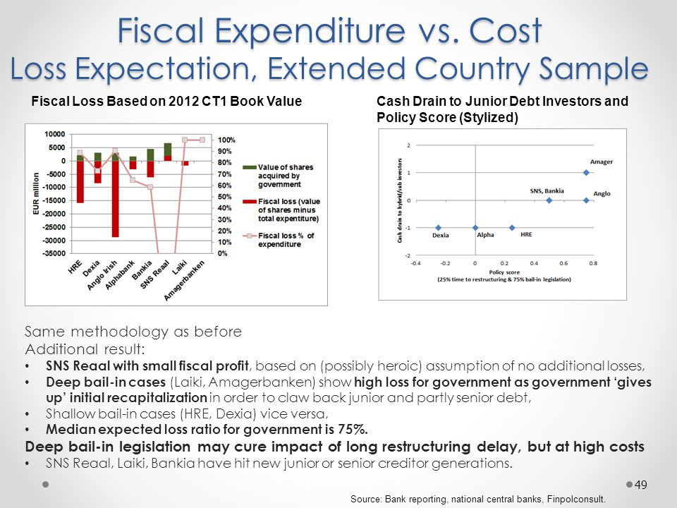 Fiscal Expenditure vs.