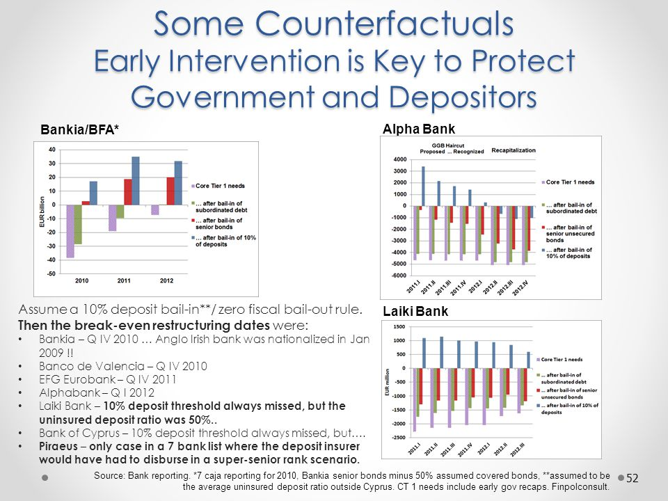 Some Counterfactuals Early Intervention is Key to Protect Government and Depositors 52 Source: Bank reporting.