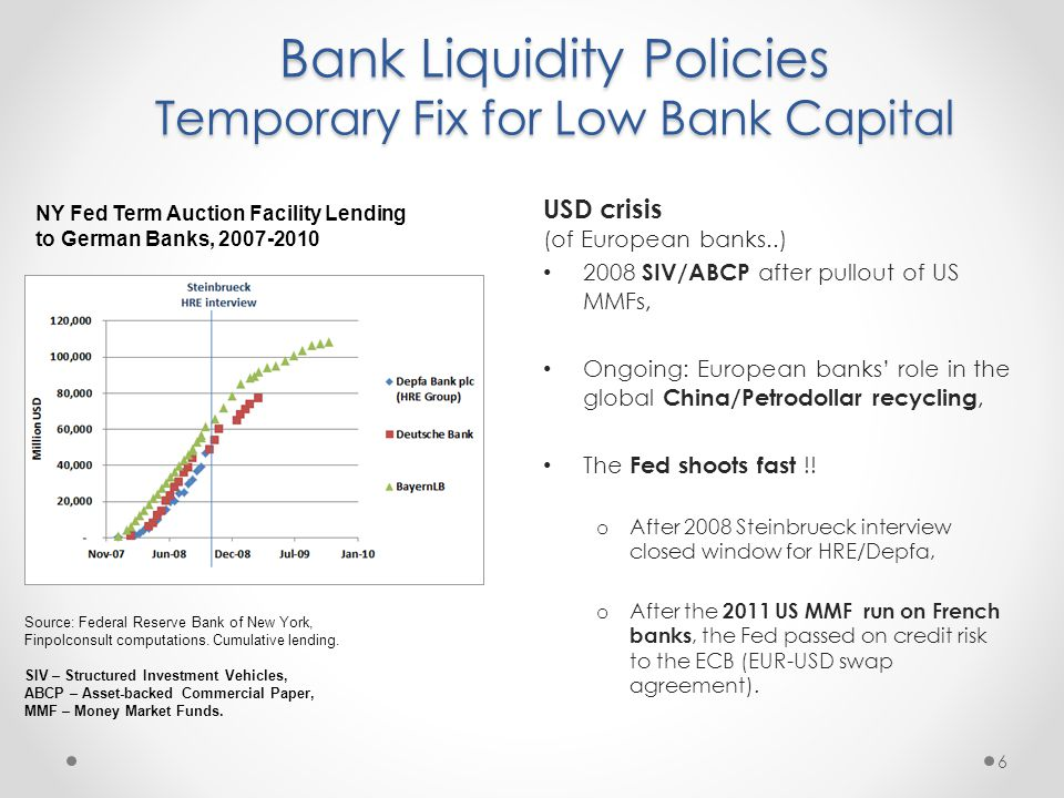 Bank Liquidity Policies Temporary Fix for Low Bank Capital USD crisis (of European banks..) 2008 SIV/ABCP after pullout of US MMFs, Ongoing: European banks' role in the global China/Petrodollar recycling, The Fed shoots fast !.