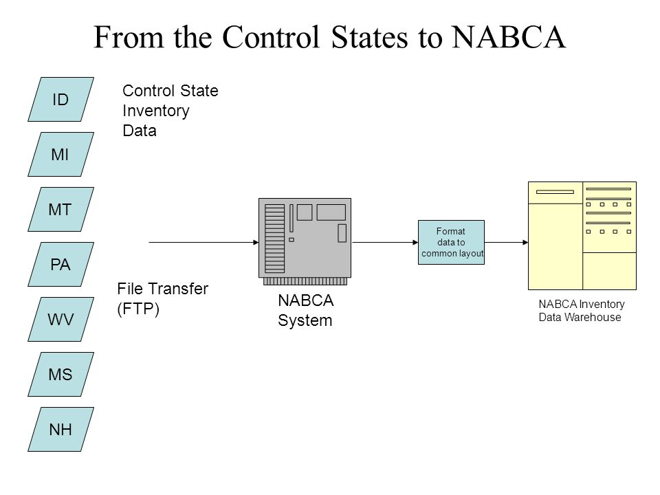 NABCA System File Transfer (FTP) ID MI MT NH PA WV MS Control State Inventory Data Format data to common layout NABCA Inventory Data Warehouse From the Control States to NABCA