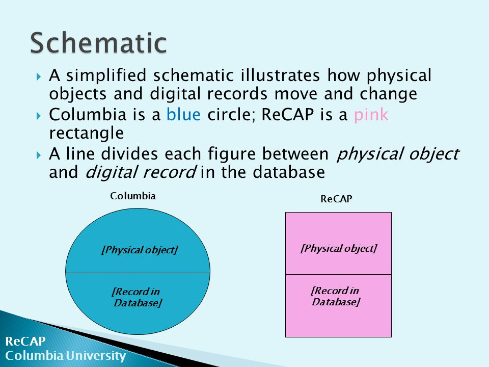  A simplified schematic illustrates how physical objects and digital records move and change  Columbia is a blue circle; ReCAP is a pink rectangle  A line divides each figure between physical object and digital record in the database ReCAP Columbia University [Physical object] [Record in Database] [Physical object] [Record in Database] Columbia ReCAP