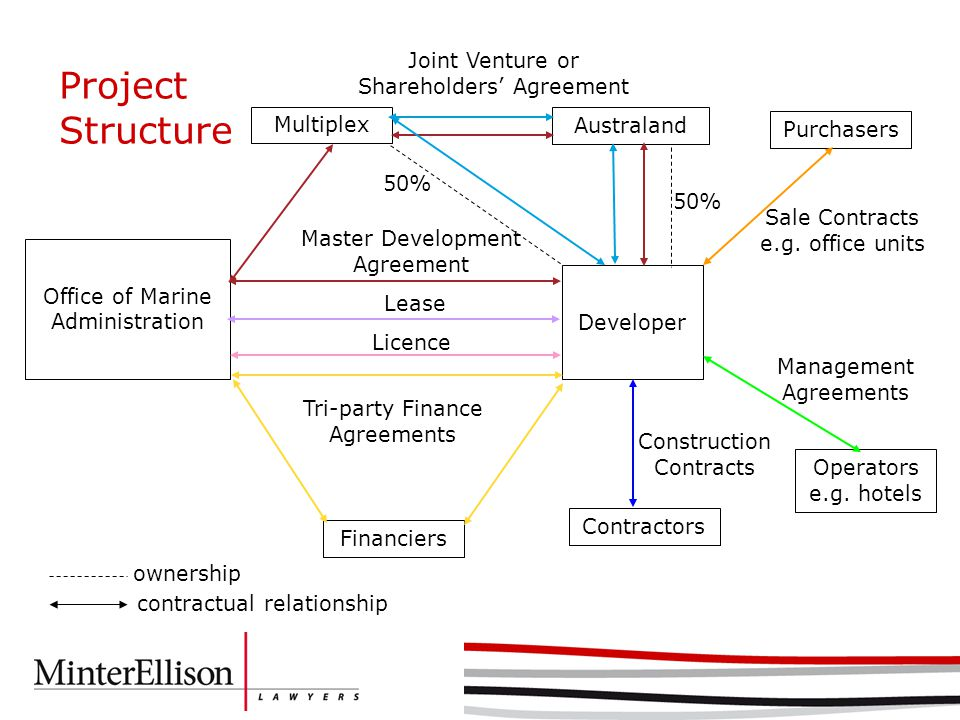 Multiplex Australand Office of Marine Administration Developer Financiers Contractors Master Development Agreement Construction Contracts 50% Joint Venture or Shareholders' Agreement Lease Tri-party Finance Agreements Licence ownership Project Structure Purchasers Operators e.g.