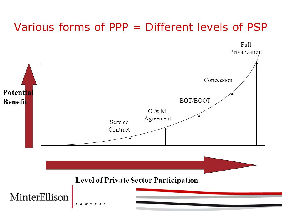 Various forms of PPP = Different levels of PSP Concession BOT/BOOT Full Privatization Level of Private Sector Participation Service Contract Potential Benefit O & M Agreement