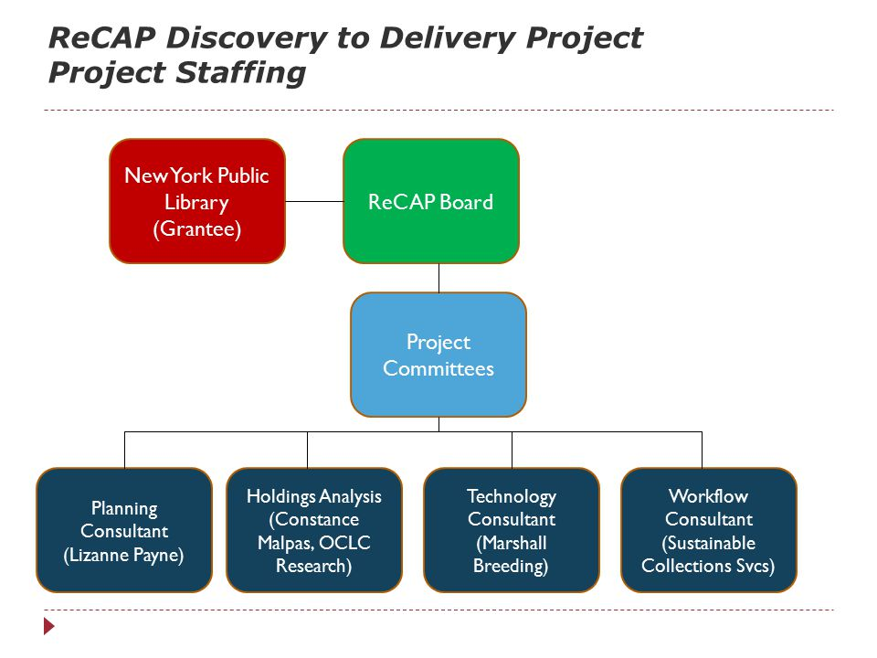 Major Deliverables 6 Target DateReport June 2012Technology Environmental Scan JulyWorkflow Environmental Scan AugustShared collection focus SeptemberRecommended workflow Recommended technology plan DecemberProposed MOU and policies January 2013Cost factors and cost estimates FebruaryBusiness model and cost-sharing options MarchFinal report and plan for next steps