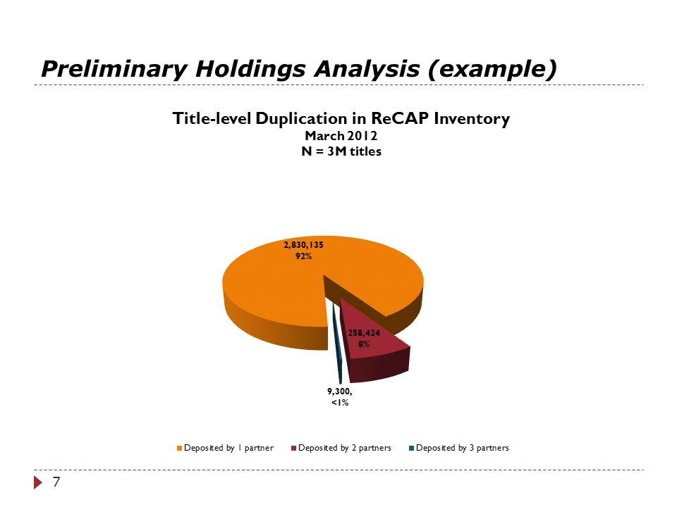 Preliminary Holdings Analysis (example) 7