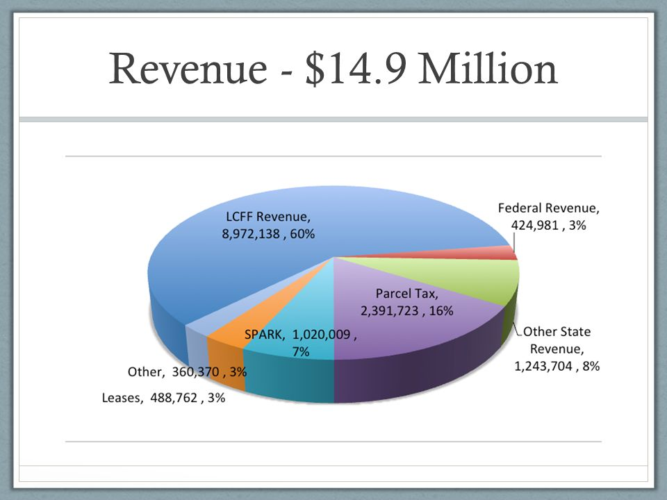 Revenue - $14.9 Million