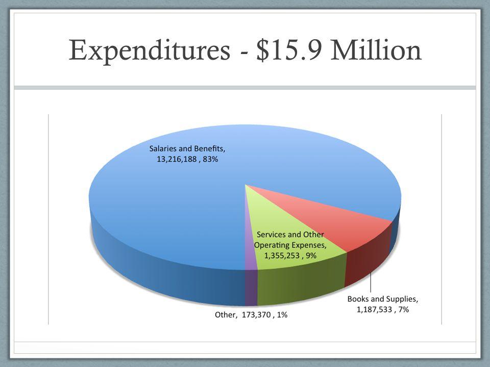 Expenditures - $15.9 Million