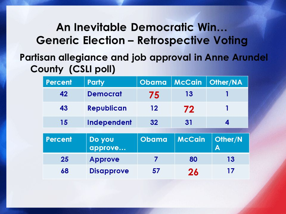 An Inevitable Democratic Win… Generic Election – Retrospective Voting Partisan allegiance and job approval in Anne Arundel County (CSLI poll) PercentPartyObamaMcCainOther/NA 42Democrat 75 131 43Republican12 72 1 15Independent32314 PercentDo you approve… ObamaMcCainOther/N A 25Approve78013 68Disapprove57 26 17