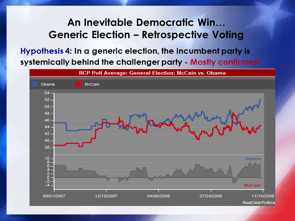 An Inevitable Democratic Win… Generic Election – Retrospective Voting Hypothesis 4: In a generic election, the incumbent party is systemically behind the challenger party - Mostly confirmed