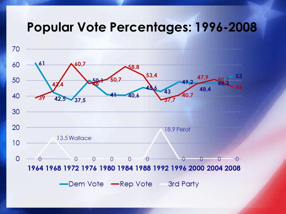 Popular Vote Percentages: 1996-2008