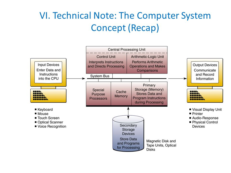 VI. Technical Note: The Computer System Concept (Recap)