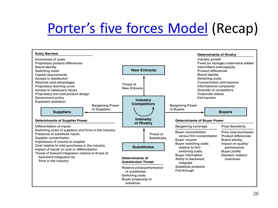 Porter's five forces ModelPorter's five forces Model (Recap) 26