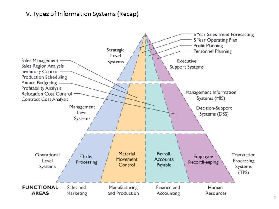 5 V. Types of Information Systems (Recap)