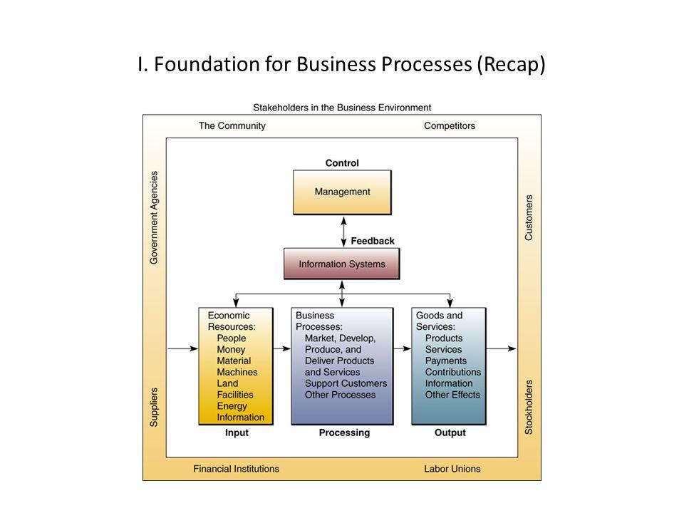 I. Foundation for Business Processes (Recap)