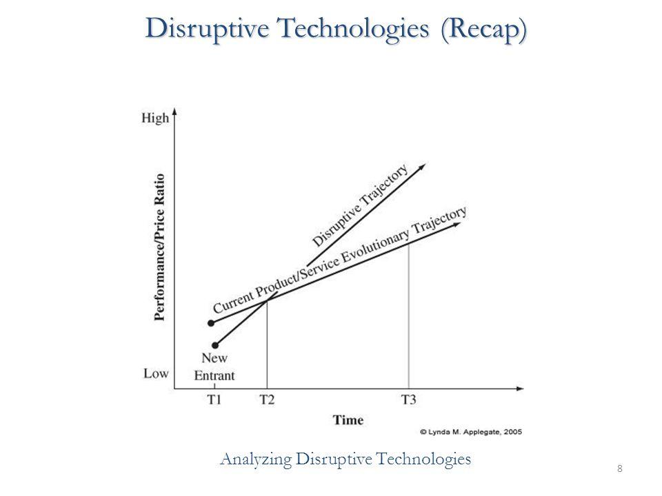 8 Disruptive Technologies (Recap) Analyzing Disruptive Technologies
