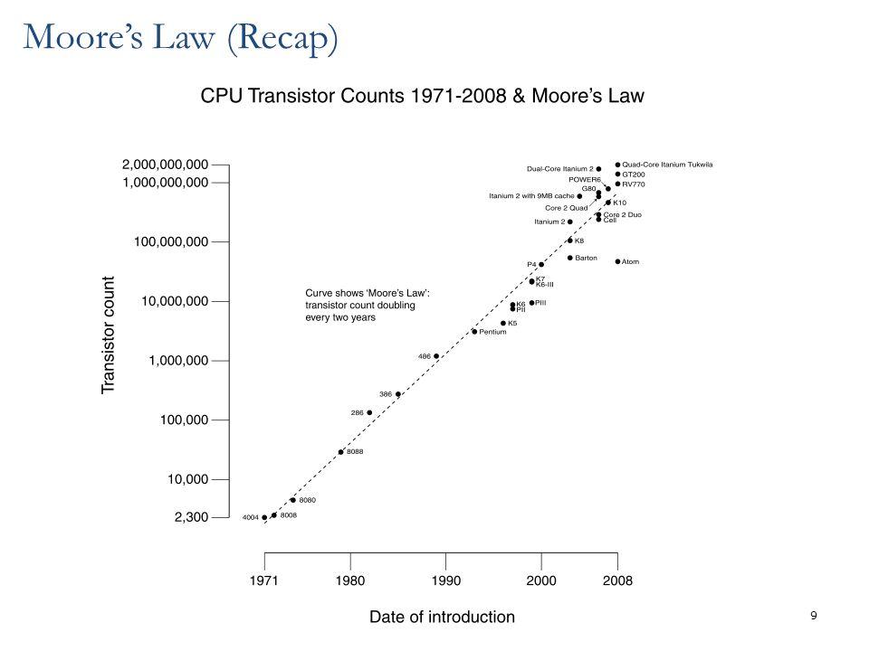 9 Moore's Law (Recap)