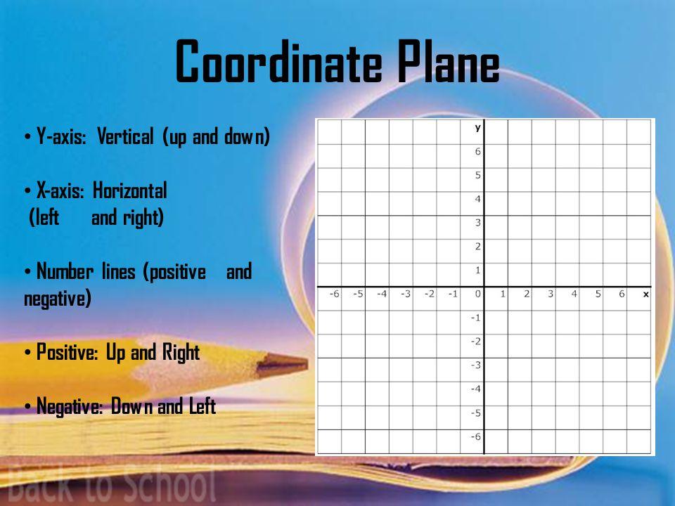 Recap Algebra I Seminar Coordinate Points or Ordered Pairs