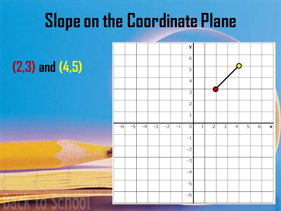 Recap Algebra I Seminar Slope Intercept Form Equation of a Line in Slope Intercept Form: y = mx+b M = slope b = y-intercept (where the line crosses the y-axis)