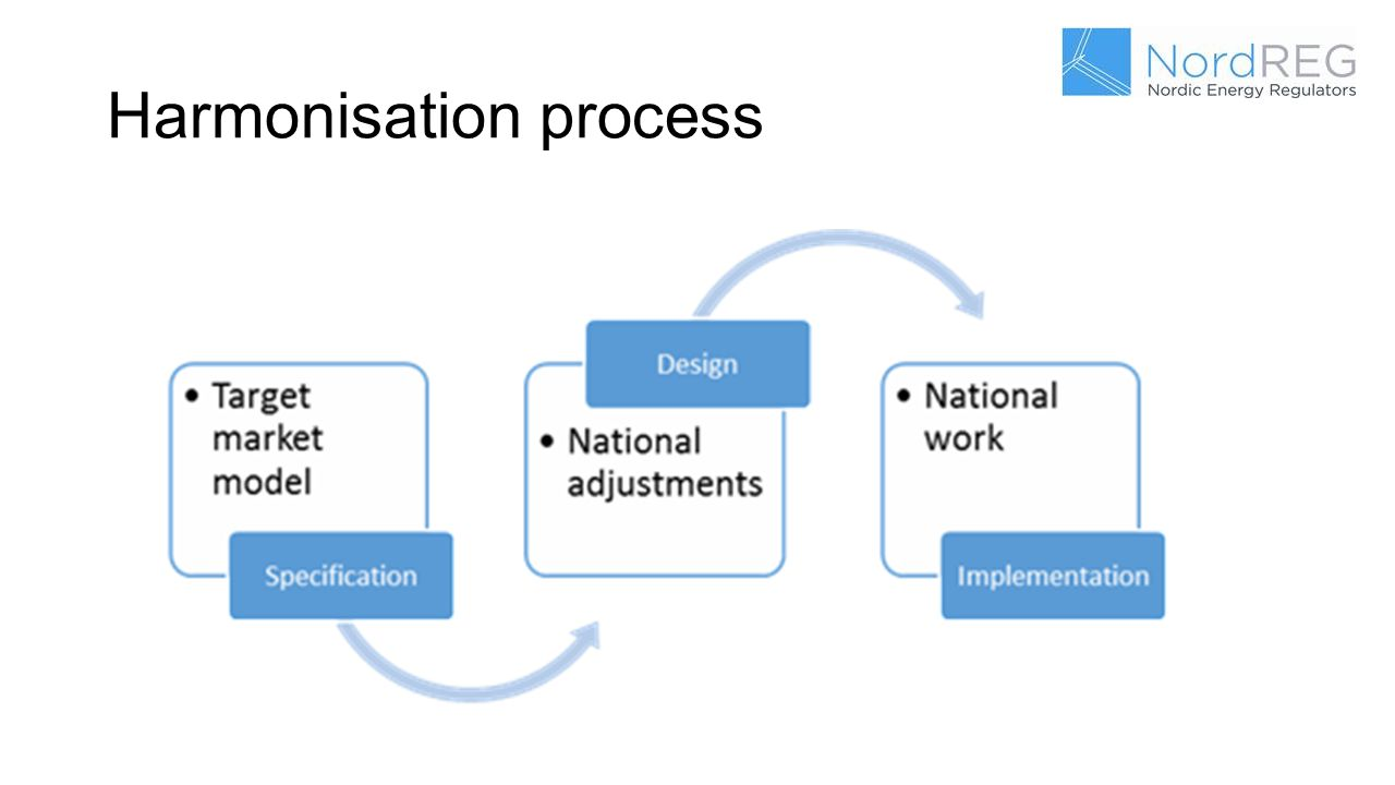 Harmonisation process