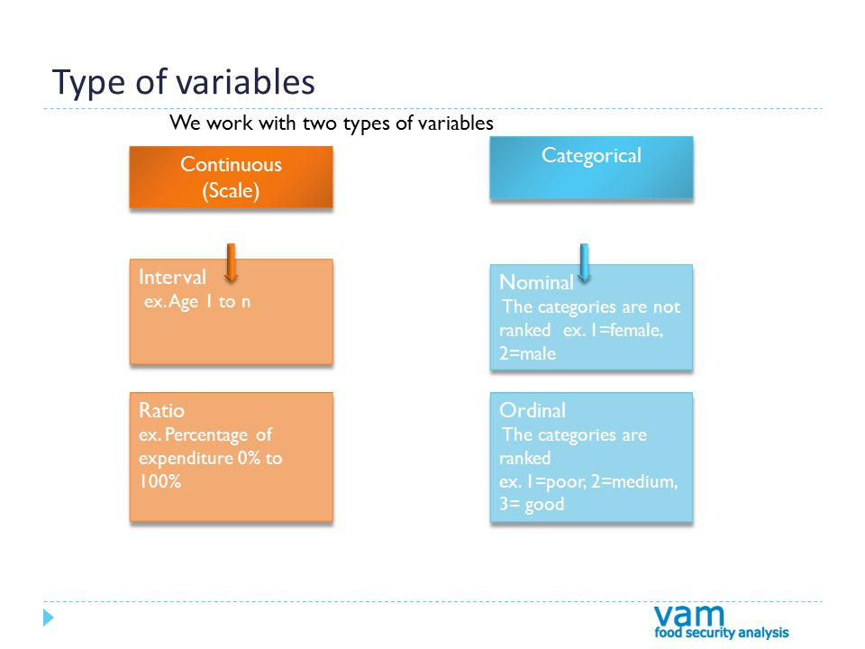 Type of variables Continuous (Scale) Continuous (Scale) Categorical Interval ex.