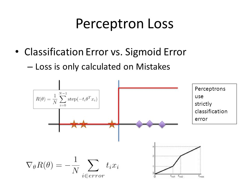 Perceptron Loss Classification Error vs. Sigmoid Error – Loss is only calculated on Mistakes Perceptrons use strictly classification error