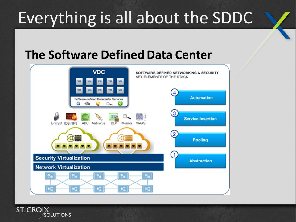 Everything is all about the SDDC The Software Defined Data Center