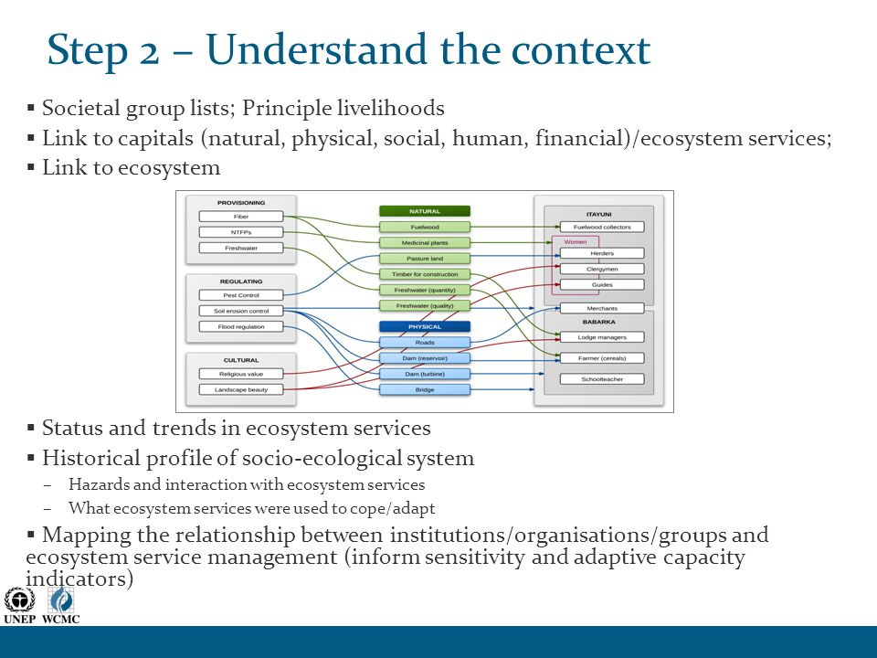 Step 2 – Understand the context  Societal group lists; Principle livelihoods  Link to capitals (natural, physical, social, human, financial)/ecosystem services;  Link to ecosystem  Status and trends in ecosystem services  Historical profile of socio-ecological system –Hazards and interaction with ecosystem services –What ecosystem services were used to cope/adapt  Mapping the relationship between institutions/organisations/groups and ecosystem service management (inform sensitivity and adaptive capacity indicators)